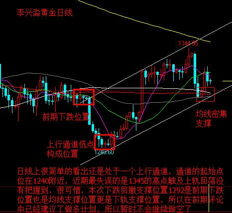 李兴淼:黄金回撤结束继续看涨 有低点做多机会勿错过
