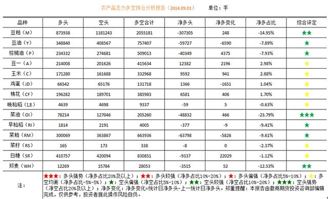 (来源:徽商期货投资咨询部)