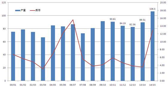 数据来源:USDA 中钢期货