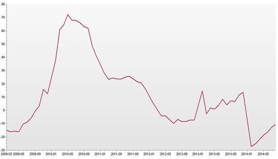 相对应的我国粗钢产量增量同比处于长期下降趋势之中,这无疑大大减少了我国对于铁矿石的需求量,且未来进入废钢时代之后,国内的铁矿的需求量将进一步的降低,这直接导致了铁矿价格难以为继。