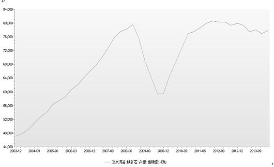 大陆期货2队:库存高企 铁矿石易涨难跌