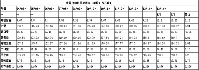【王树飞(饲料养殖组)】阶段性供需紧俏 豆粕四季度或现反弹