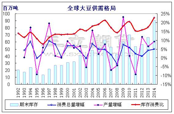【王颖桂(油脂油料组)】进口大豆成本压制 豆粕上涨空间有限