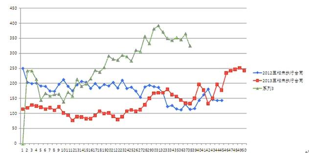 另外,从豆油的仓单来看,目前达到11000多张,也是历史同期的高位。而且没有下降的迹象,显示豆油仓单后期将加大。