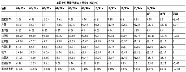 (来源:大连商品交易所网站)