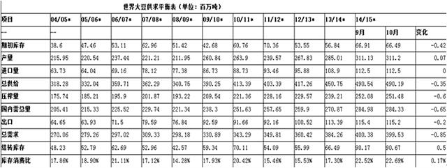 【王树飞(油脂油料组)】全球大豆供需宽松 国产大豆料难独善其身