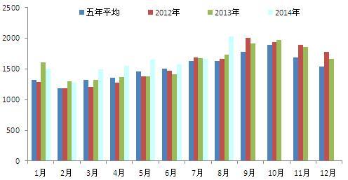 相比产量,马来西亚棕榈油出口表现平平,一般在8月份过后出口明显增长,11月份出口开始回落。但总体去看,四季度棕榈油出口会处于年内高位。
