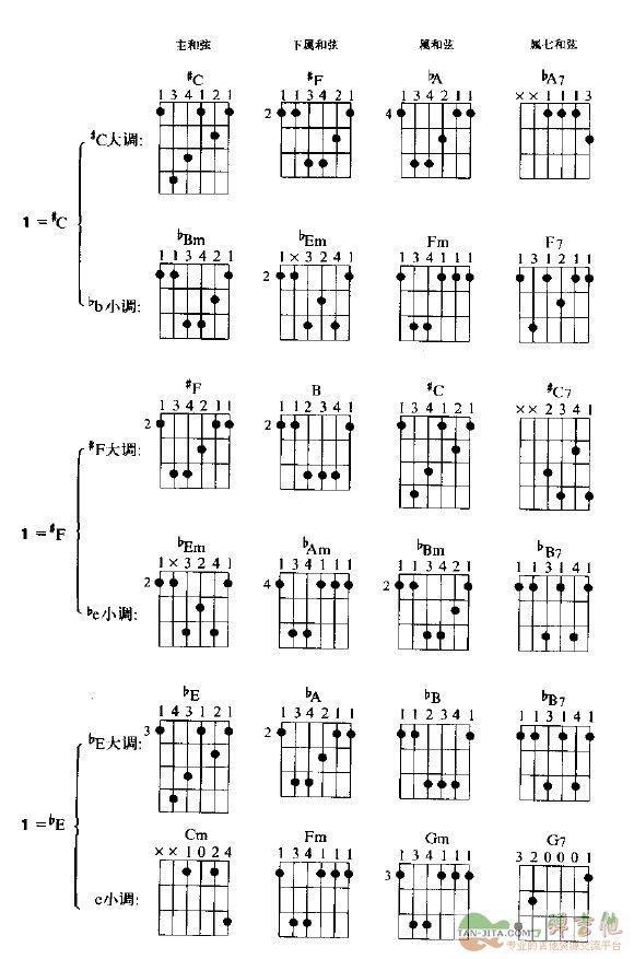 关于吉他大小调 赣州民谣指弹古典吉他教学培训老师