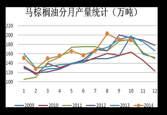 数据来源:wind 徽商期货研究所